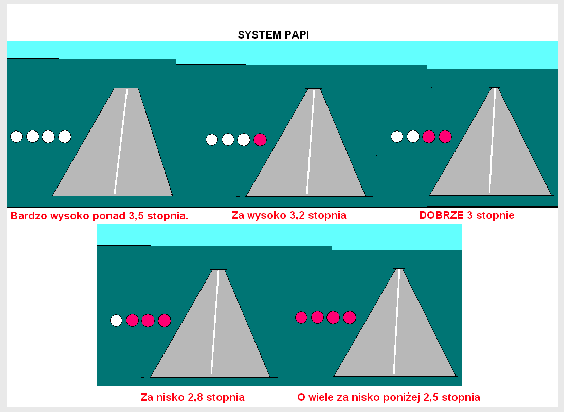 System PAPI. 2012 rok. Praca Karol Placha Hetman