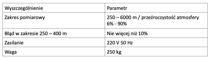 Podstawowe dane techniczne RDW-2