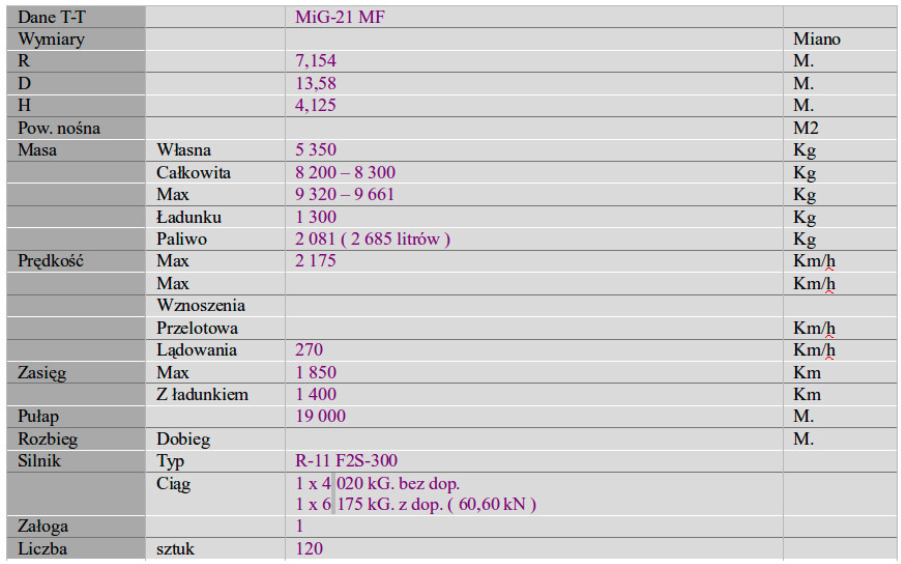 Dane T-T MiG-21 MF. 2007 rok. Praca Karol Placha Hetman