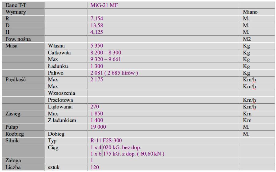 Data T-T MiG-21 MF. 2007 rok.