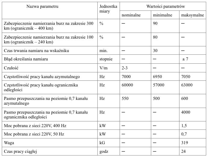 Dane techniczne burzonamiernika PAG-1 (tylko stacja MRŁ-1G)
