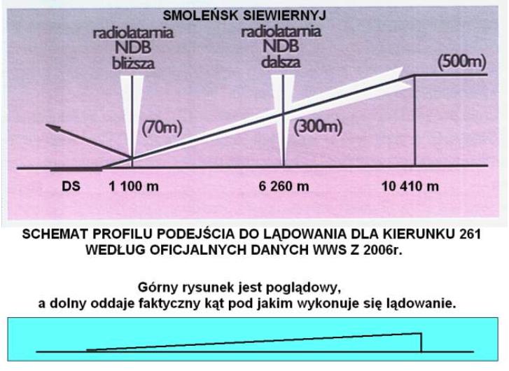 Rysunek oficjalnych danych do lądowania.Zdjęcie LAC