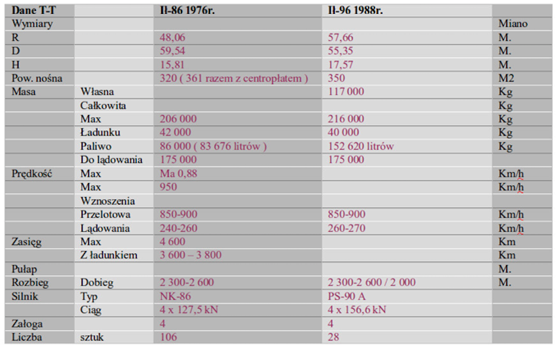 Data from T-T Il-86, Il-96. 2012 year. The work by Karol Placha Hetman