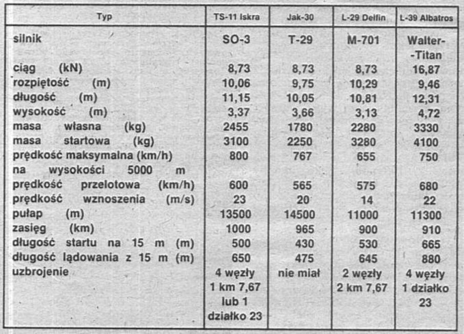Porównanie danych takyczno-technicznych TS-11 z innymi maszynami.