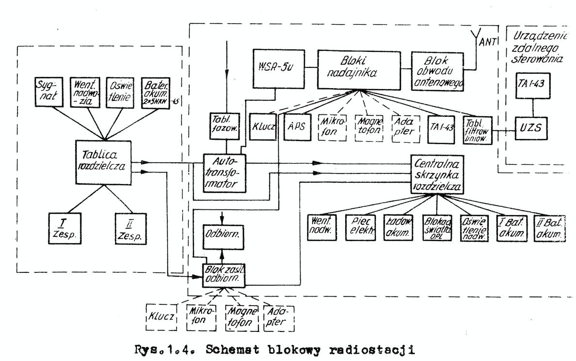 Schemat blokowy radiolatarni PAR-7