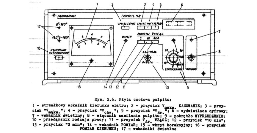 """Płyta czołowa pulpitu wiatromierza M-63M-1, rysunek z """"Anemometr M63M-1"""""""