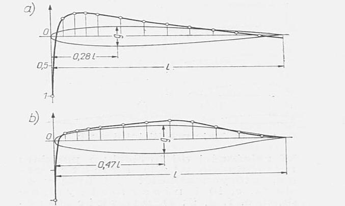 Classic profile a) and laminar profile b). Pressure chart.