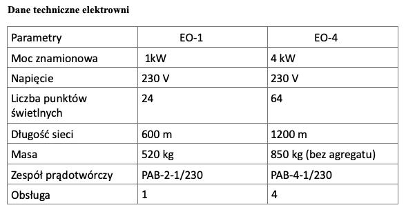 Dane techniczne elektrowni.