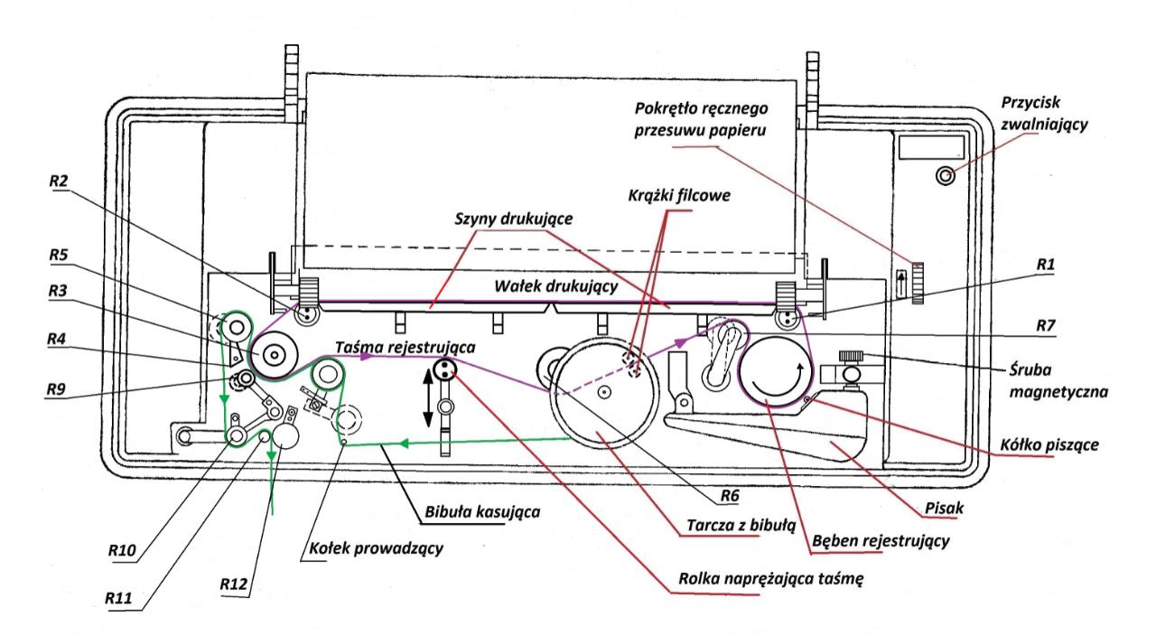 Synoptograf RHF-3 widok z góry (zdjęta osłona), rysunek z instrukcji