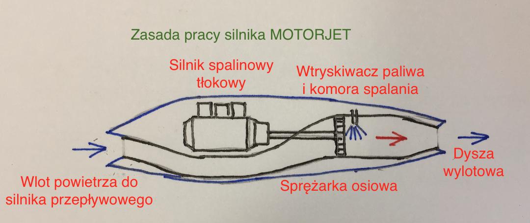 Zasada pracy silnika lotniczego motorjet. 2015 rok. Zdjęcie Karol Placha Hetman