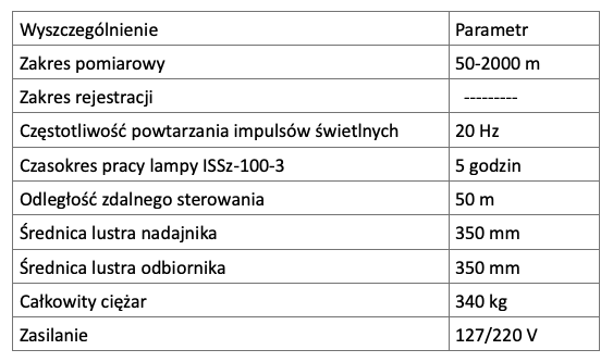 Dane techniczne urządzenia do pomiaru wysokości chmur IWO-1M