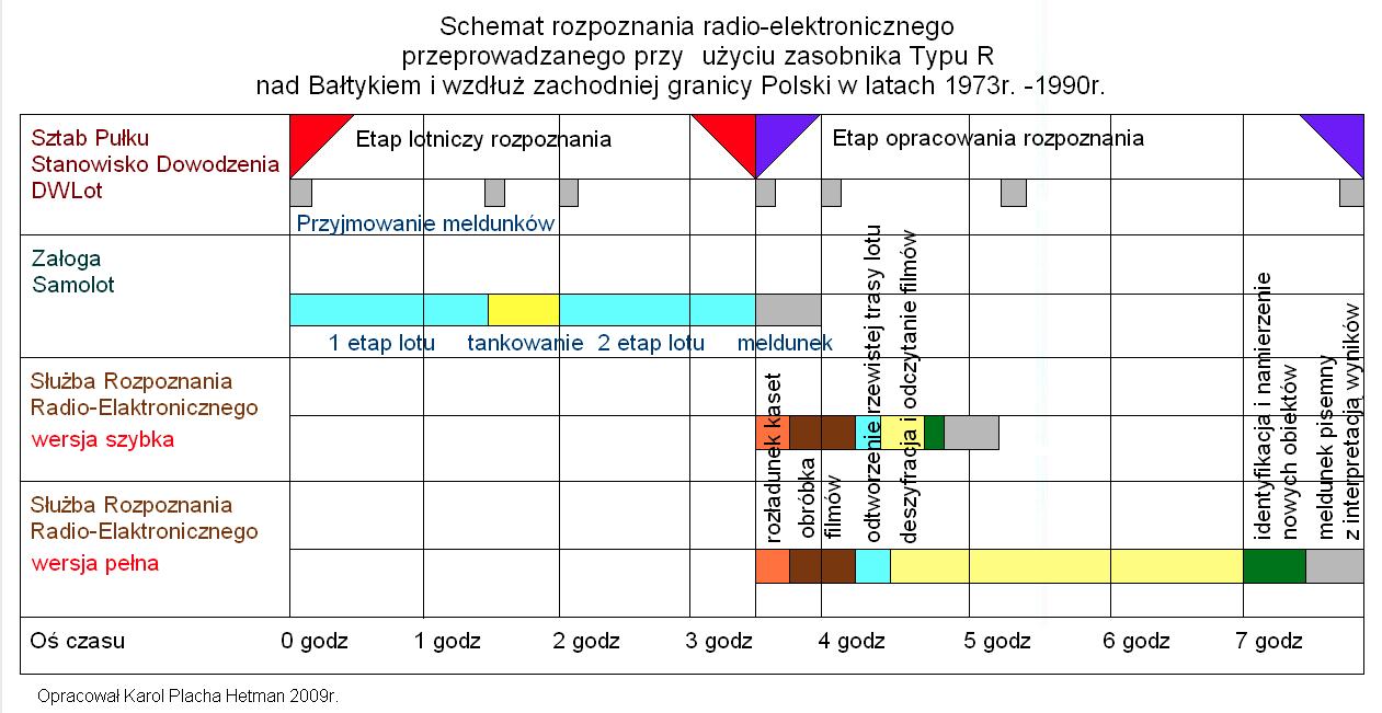 Schemat rozpoznania radio-elektronicznego. Opracował Karol Placha Hetman