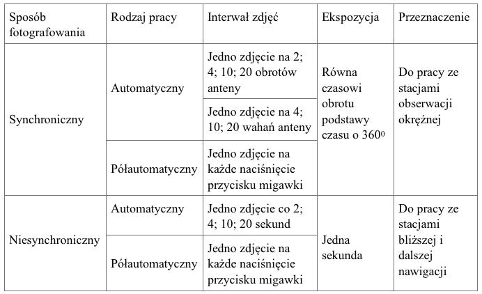 Rodzaje pracy urządzenia FARM-2