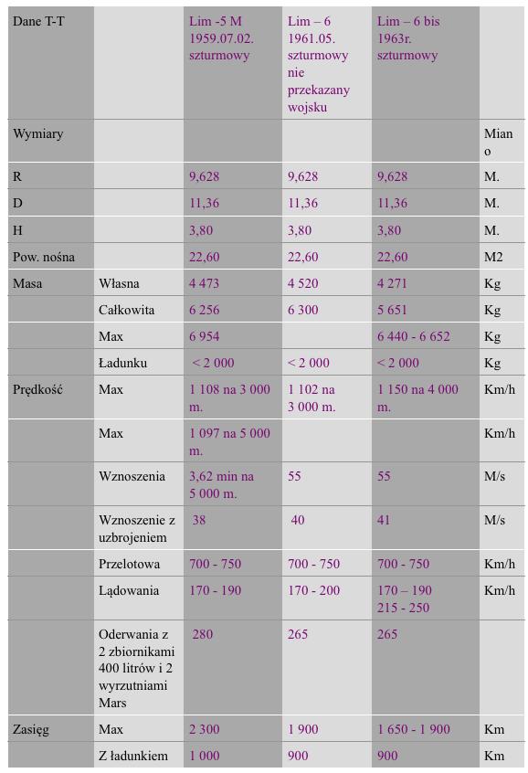 Dane T-T Lim-5 M, Lim-6, Lim-6 bis. Praca Karol Placha Hetman
