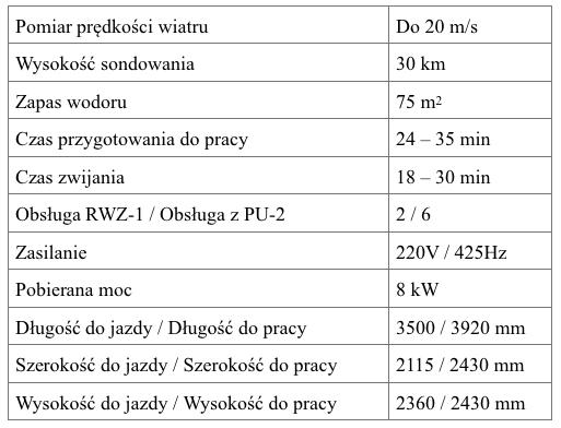 Dane techniczne stacji RWZ-1