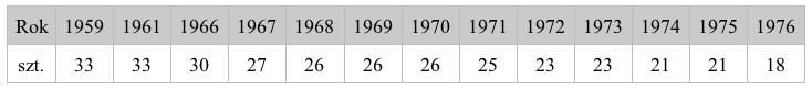 Ilość samolotów MiG-19 w poszczególnych latach