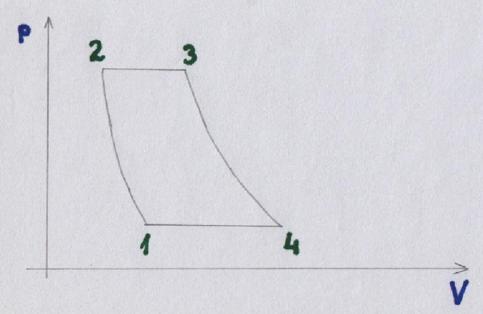 Wykres zależności ciśnienia i objętości w silniku turboodrzutowym. 2015 rok. Zdjęcie LAC