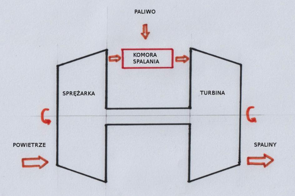 Schemat ideowy silnika turboodrzutowego. Zdjęcie LAC