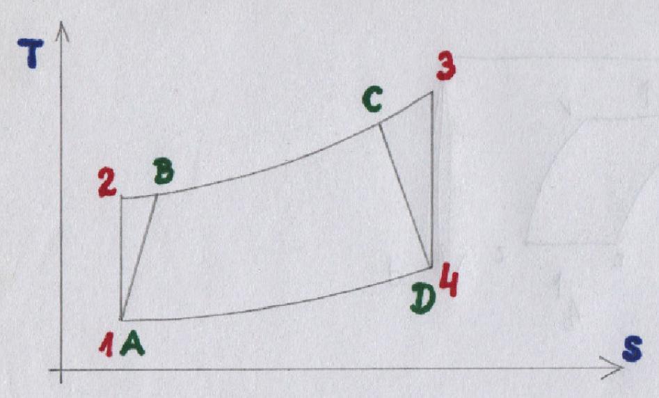 Wykres przemiany obiegu Braytona-Joule'a (1, 2, 3, 4) oraz wykres rzeczywisty (A, B, C, D) w silniku turboodrzutowym. 2015 rok. Zdjęcie LAC