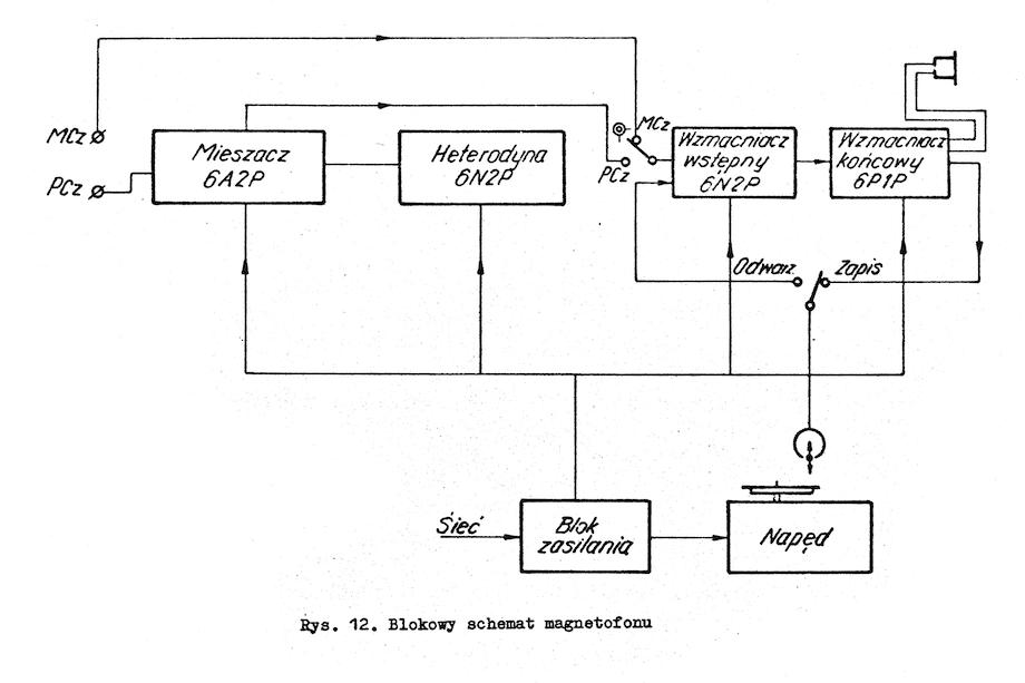 Magnetofon P-181 schemat blokowy