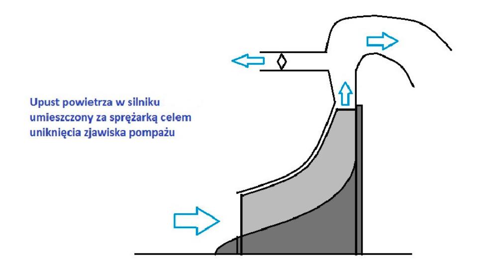 Sposób uniknięcia pompażu w silnikach turboodrzutowych ze sprężarką promieniową. 2015 rok. Zdjęcie LAC