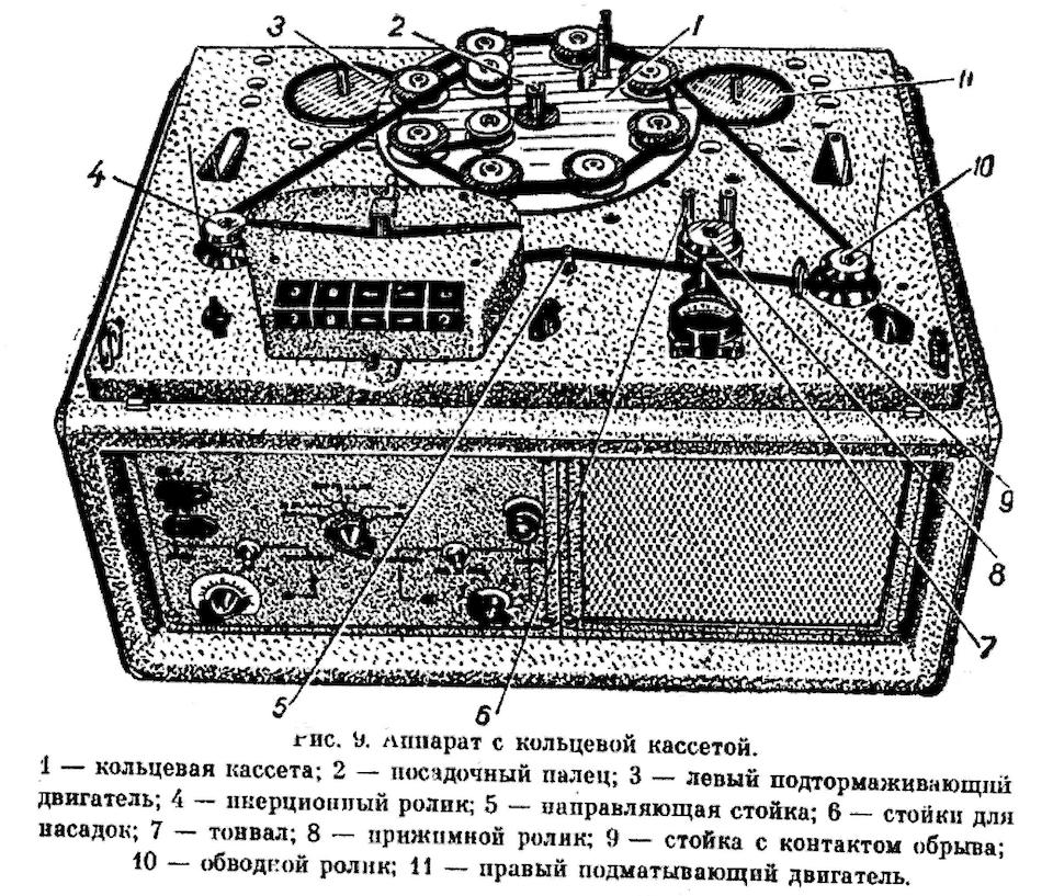 Magnetofon M-64 z kasetą z taśmą bez końca  rysunek z instrukcji