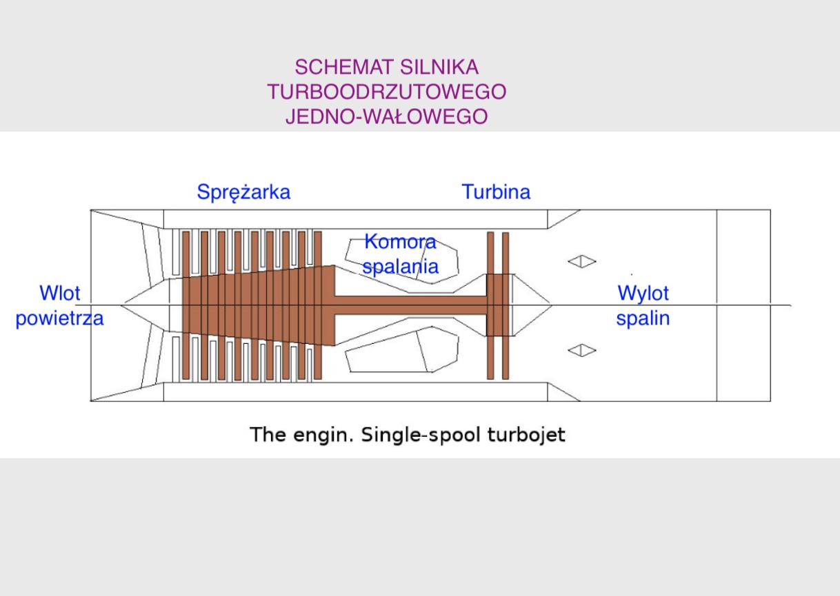 Schemat silnika turboodrzutowego jedno-wałowego. 2015 rok. Zdjęcie LAC